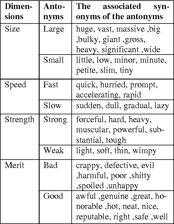 Table 1 from On the use of antonyms and synonyms from a