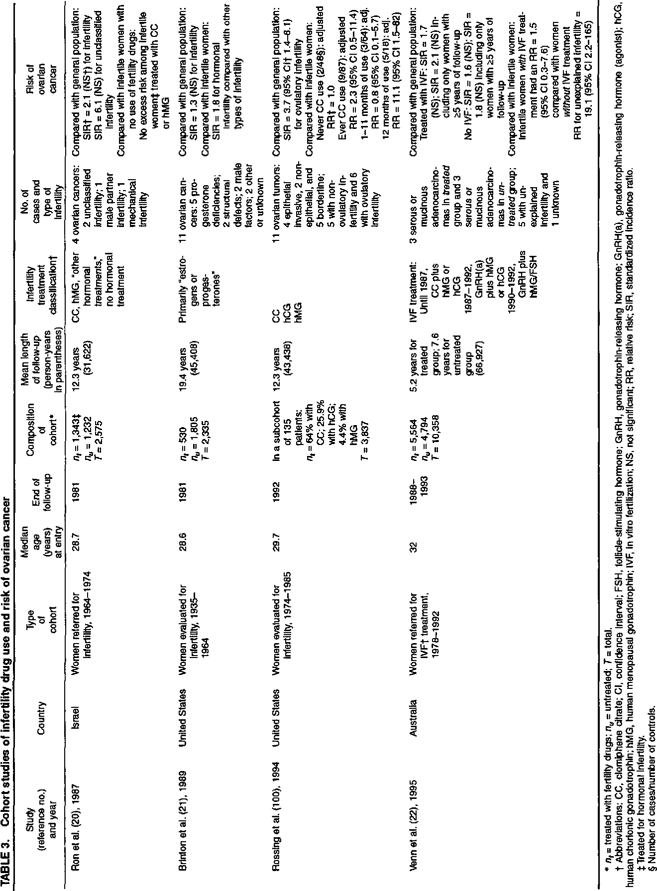 Table 3 From Fertility Drugs And Ovarian Cancer Semantic Scholar