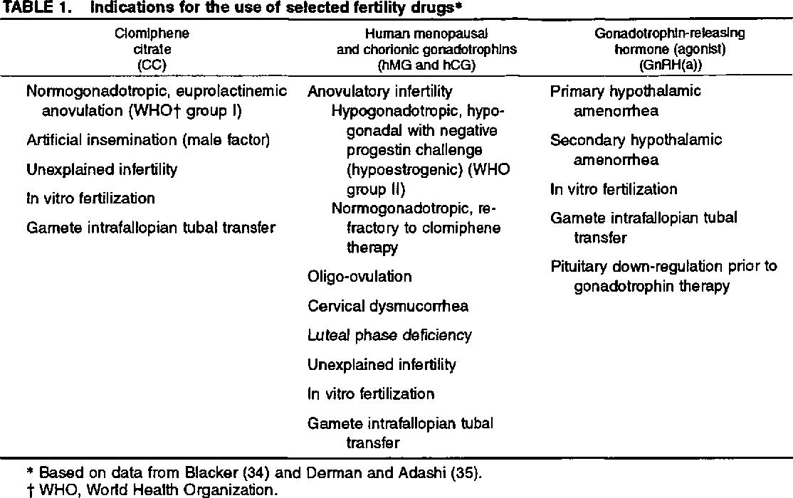 Table 1 From Fertility Drugs And Ovarian Cancer Semantic Scholar