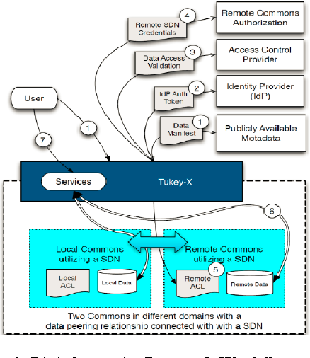 Figure 1 From Designing And Deploying A Bioinformatics Software Defined Network Exchange Sdx Architecture Services Capabilities And Foundation Technologies Semantic Scholar