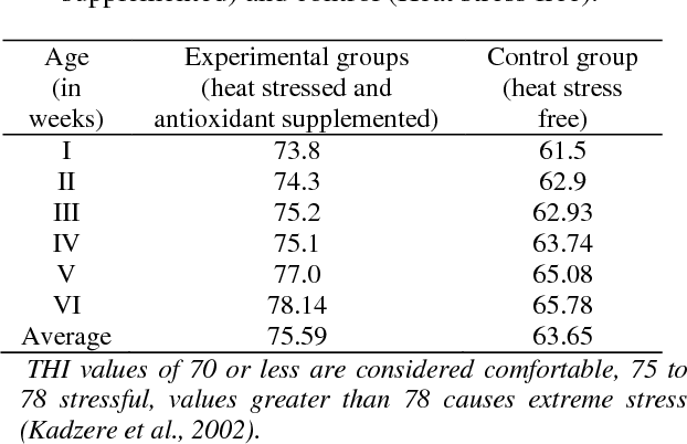 Table 1 from Amelioration of Heat Stress Induced Oxidative