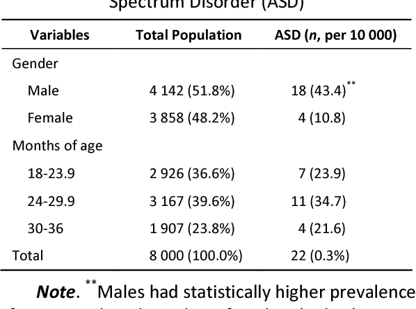 Signs Of Autism By 18 Months Evident In >> Table 1 From Prevalence And Early Signs Of Autism Spectrum