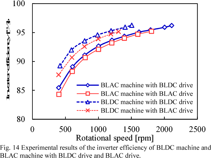 Figure 14 from Efficiency comparison between Brushless dc