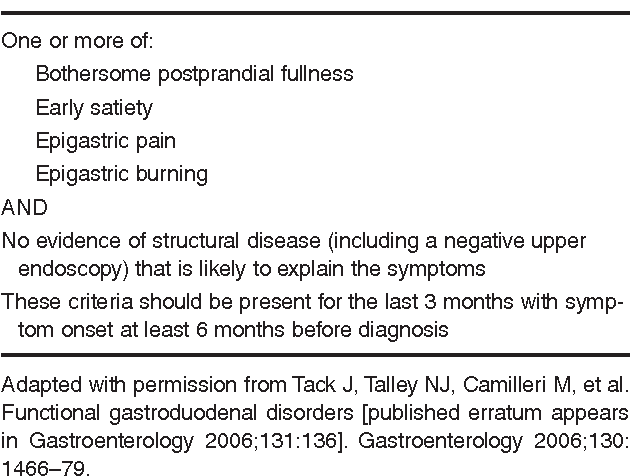 Table 1 from Gallstone Disease : From Dyspepsia to Biliary
