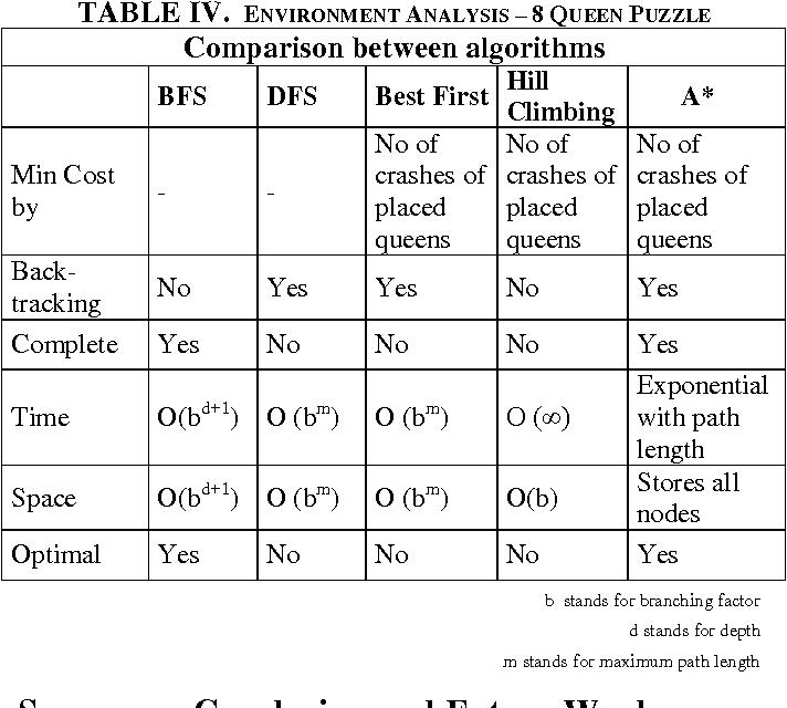 PDF] Experimental comparison of uninformed and heuristic AI