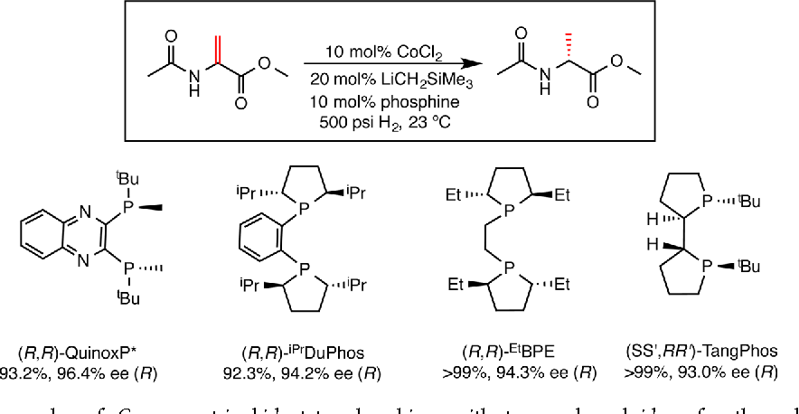 Figure 7 From Iron And Cobalt Catalyzed Alkene Hydrogenation Catalysis With Both Redox Active And Strong Field Ligands Semantic Scholar