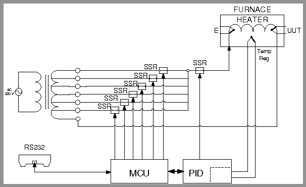 Figure 2 from AUTOMATED SYSTEM FOR THERMOMETER CALIBRATION