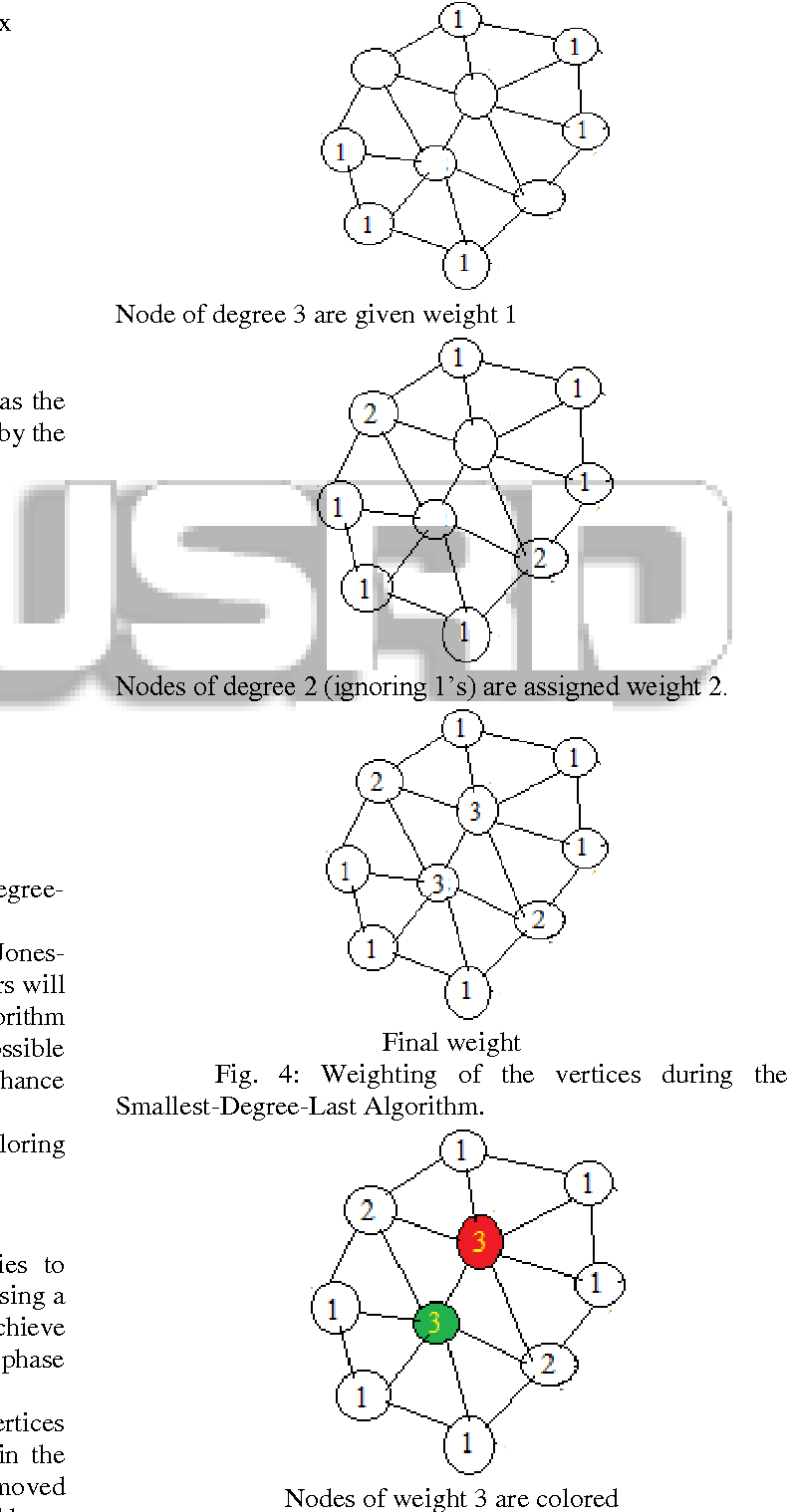 Figure 3 From A Survey On Heuristic Graph Coloring Algorithm