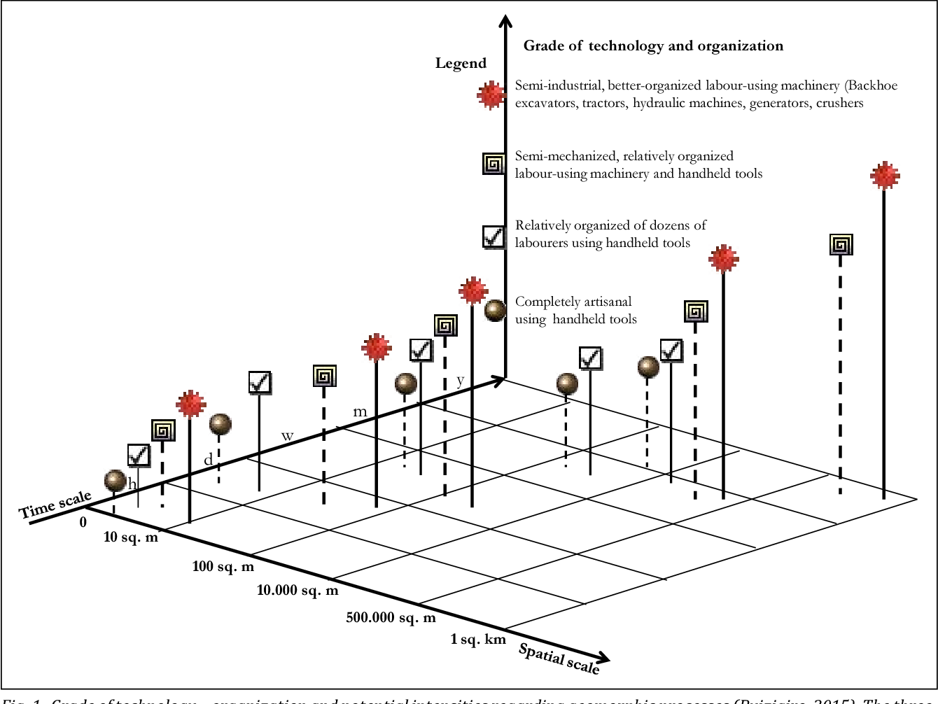 Figure 1 from Small-scale opencast mining: an important
