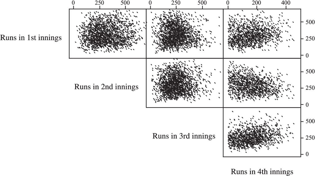 On the distribution of runs scored and batting strategy in