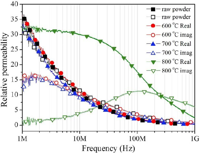 Figure 7 from High-Frequency Properties of Fe-4 5 Wt% Si