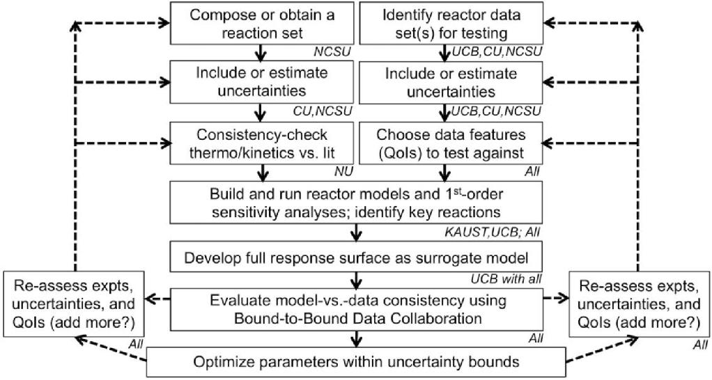 PDF] Dynamic Chemical Model for H2/O2 Combustion Developed