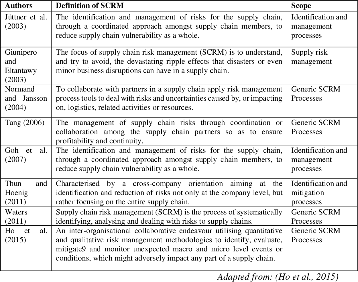 PDF] An Integrated Retail Supply Chain Risk Management