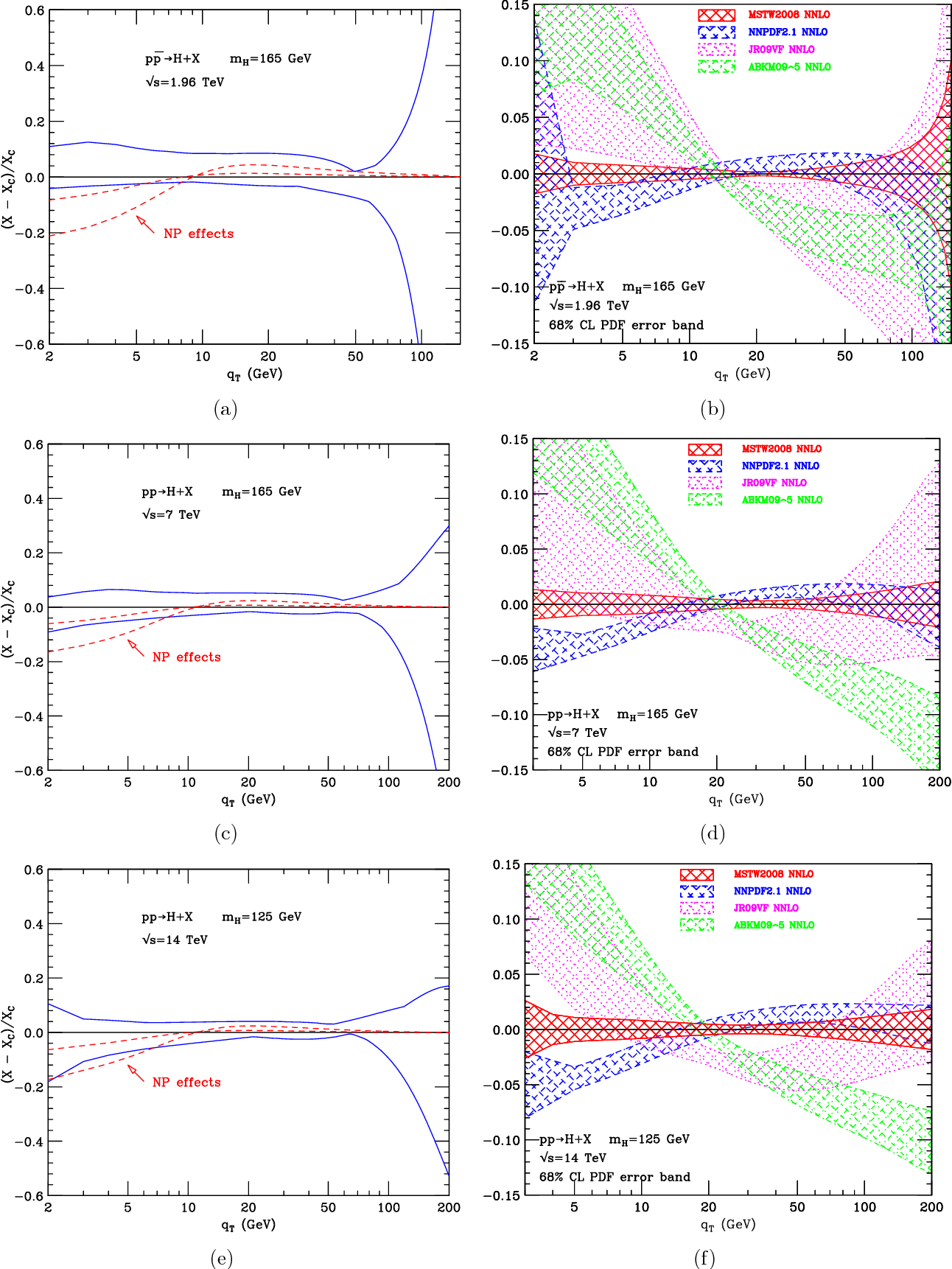 Figure 4 from Transverse-momentum resummation: Higgs boson