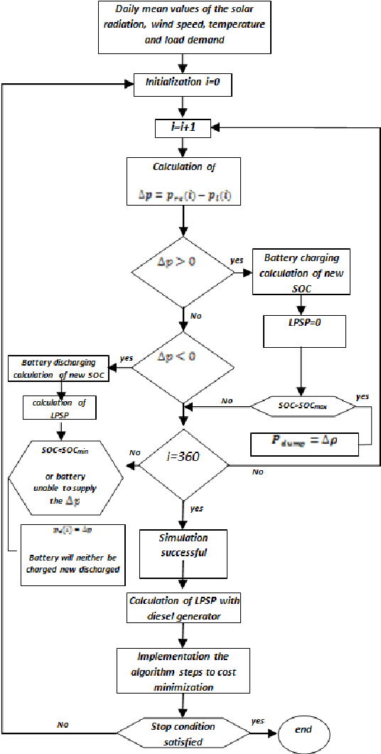 Figure 4 From Optimal Design Of A Hybrid Solar Wind Diesel Power System For Rural Electrification Using Imperialist Competitive Algorithm Semantic Scholar