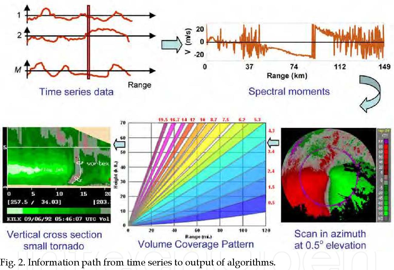 PDF] Doppler Radar for USA Weather Surveillance - Semantic