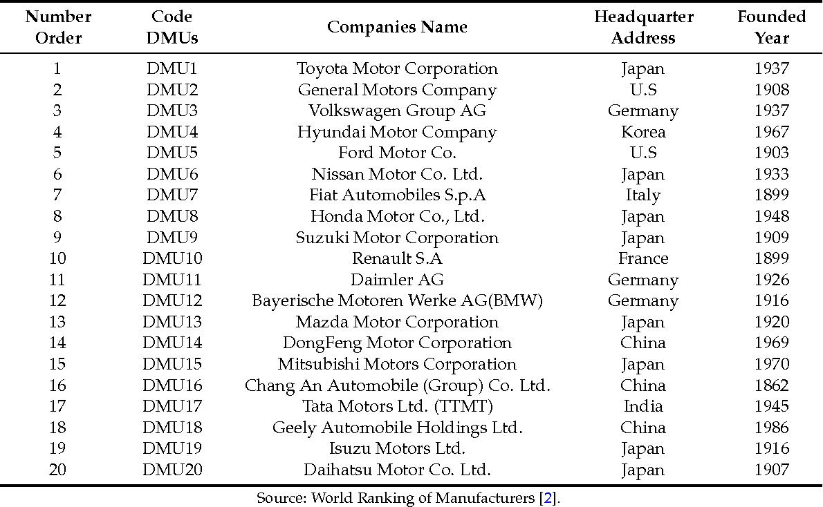 PDF] Automobile Industry Strategic Alliance Partner