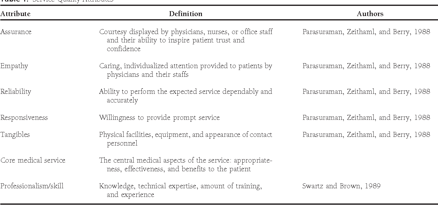 Methods of Measuring Health-Care Service Quality - Semantic