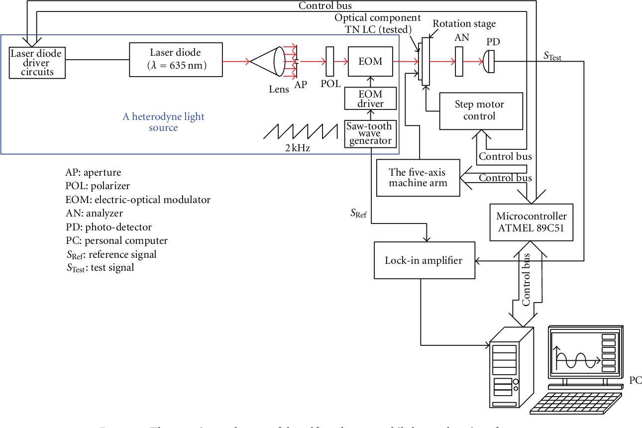 PDF] Applying a Self Made Automobile Heterodyne Interferometer to ...