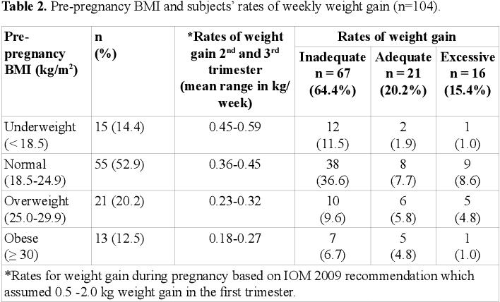 PDF] Food taboos of malay pregnant women attending antenatal