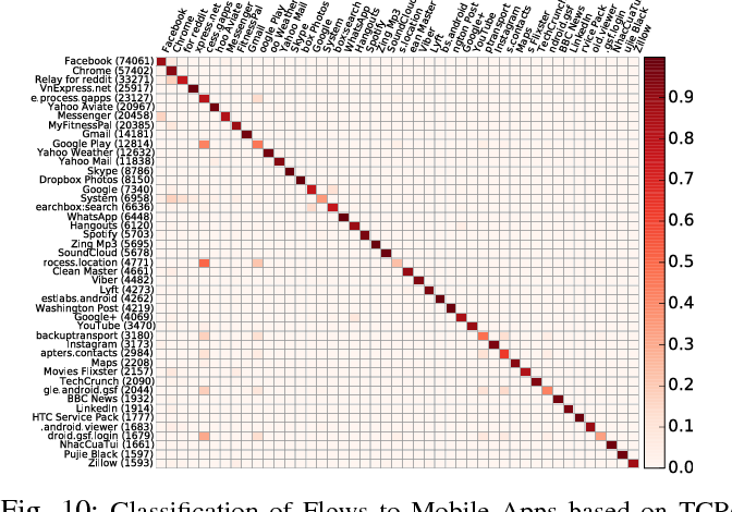 Figure 10 from AntMonitor: A System for On-Device Mobile