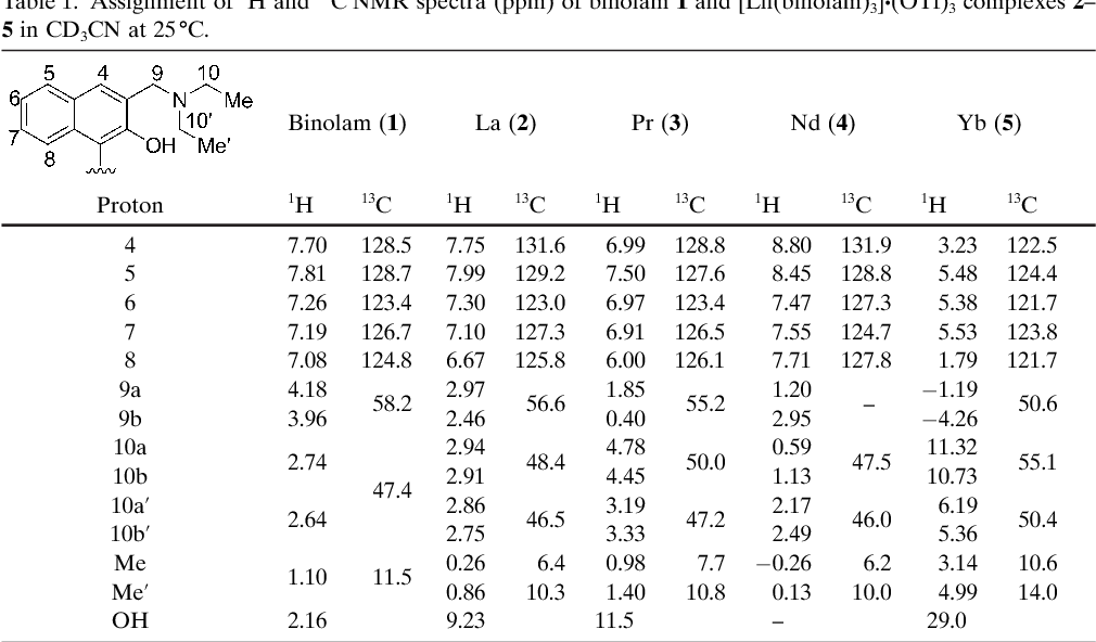 Table 1 from [Ln(binolam)3]·(OTf)3, a new class of propeller