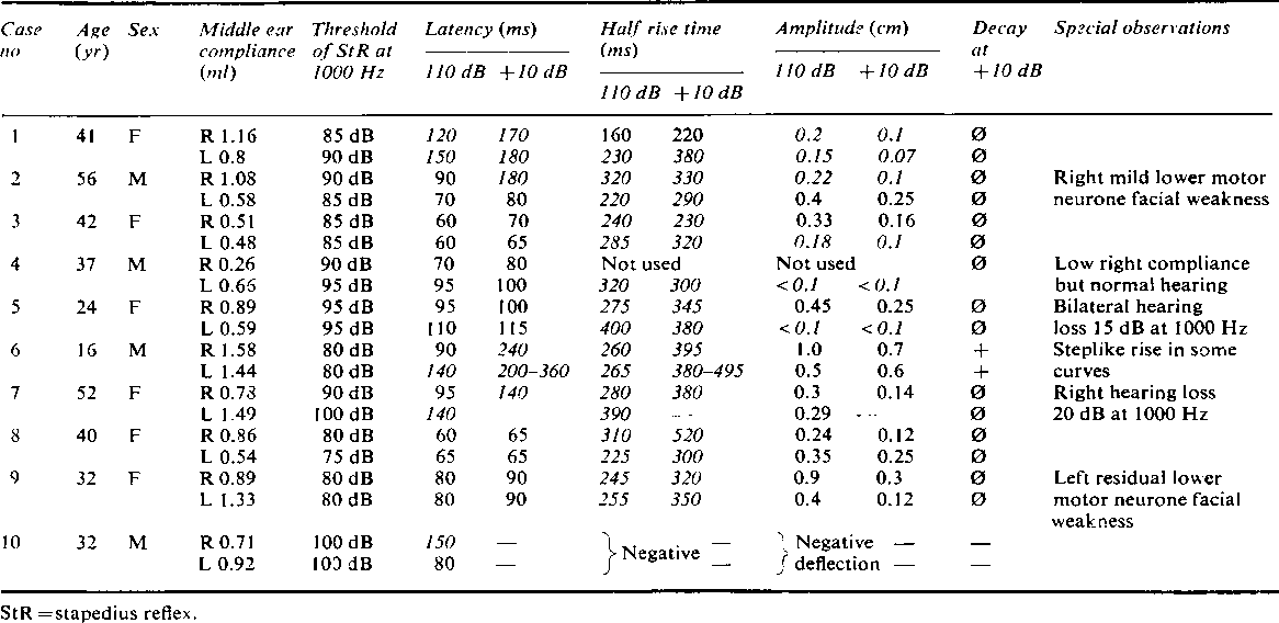 Table 2 from Stapedius reflex in multiple sclerosis