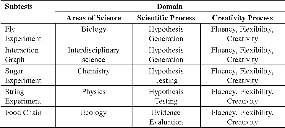 Table 1 from Creative Scientific Ability Test (C-SAT): A new