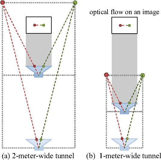 Resolving scale ambiguity for monocular visual odometry