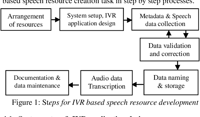 PDF] Designing an IVR Based Framework for Telephony Speech