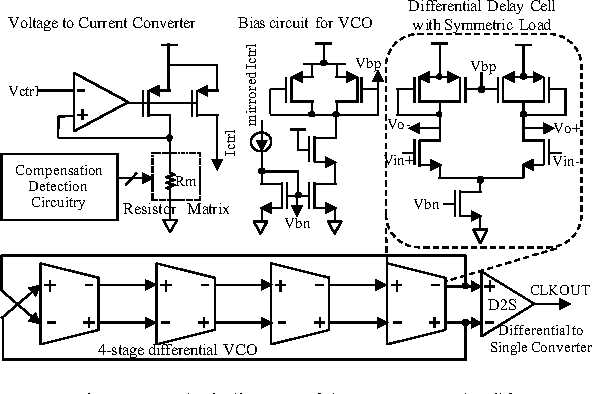 Figure 2 from A PLL with a VCO of improved PVT tolerance ... on