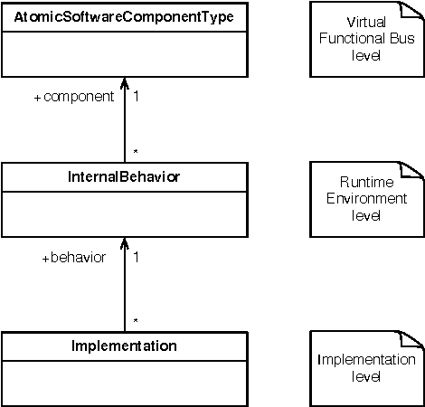 Connecting Feature Models and AUTOSAR: An Approach