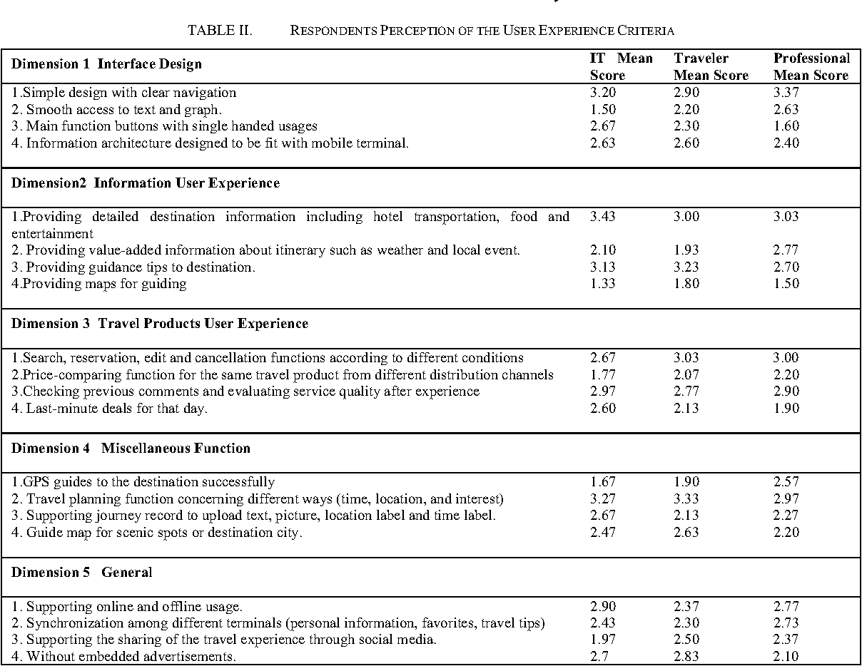 Table Ii From User Experience Evaluation Of Chinese Travel App Software Semantic Scholar
