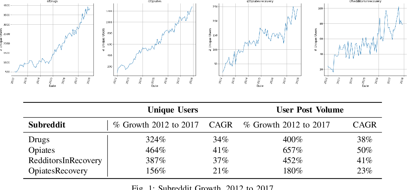 Figure 1 from Redditors in Recovery: Text Mining Reddit to