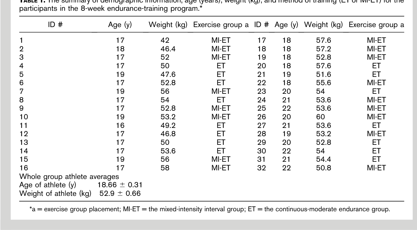 The use of an 8-week mixed-intensity interval endurance