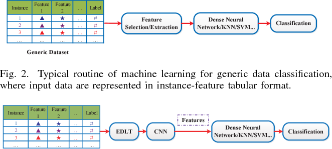 EDLT: Enabling Deep Learning for Generic Data Classification