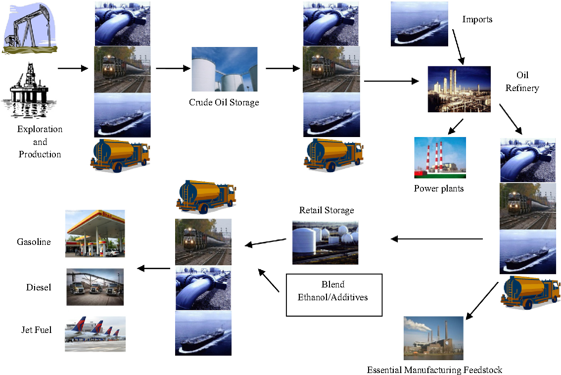 Modeling downstream petroleum supply chain: The importance