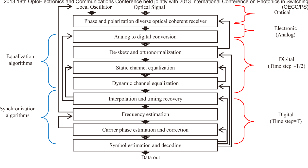 Figure 1 from Digital signal processing for coherent optical