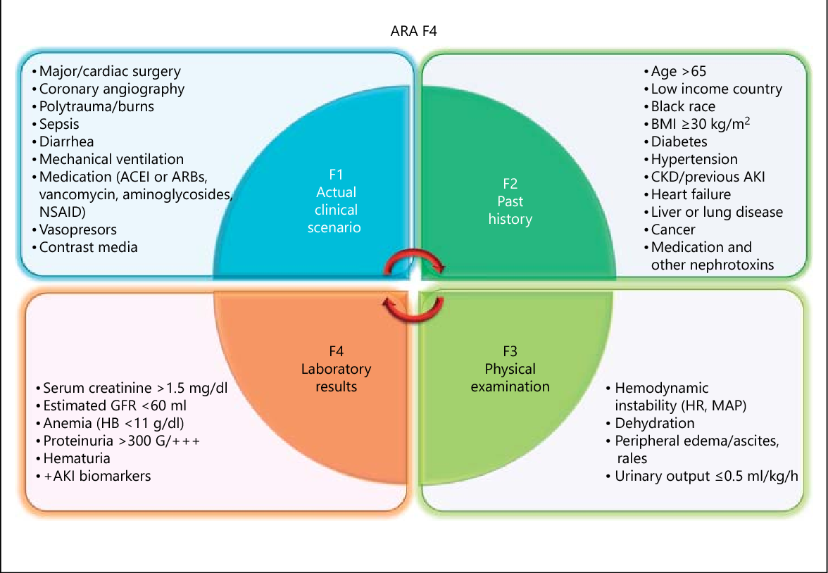 Figure 2 from Acute Kidney Injury Risk Assessment and the