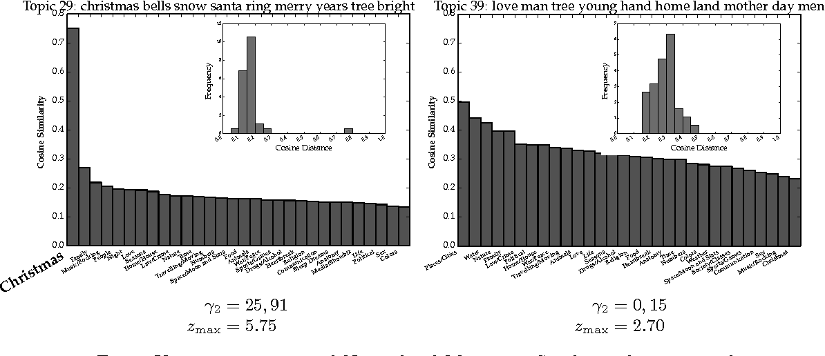 Assessing Quality of Unsupervised Topics in Song Lyrics