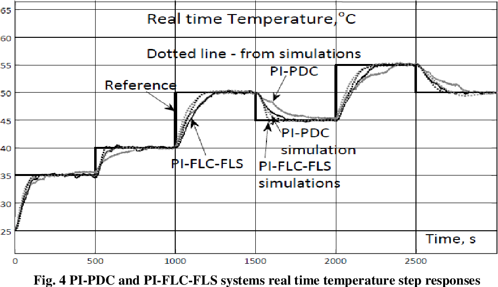 Pdf Design And Stability Analysis Of Supervisor Based Adaptive Fuzzy Logic Control System For Temperature Semantic Scholar