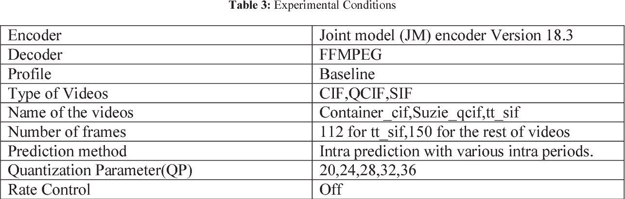 Table 3 from H 264 VIDEO CODING ARTIFACTS : MEASUREMENT AND