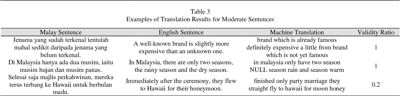 PDF] Semantic-based Malay-English Translation using N-Gram