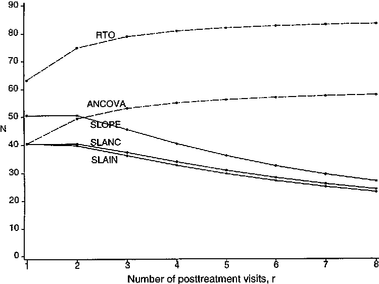 Linearly divergent treatment effects in clinical trials with