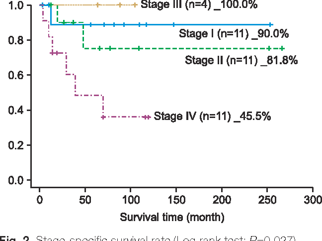 Figure 2 From The Impact Factors On 5 Year Survival Rate In Patients Operated With Oral Cancer Semantic Scholar