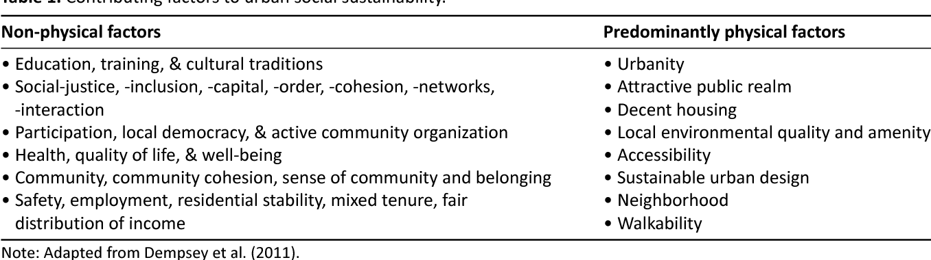 Pdf The Social Dimension Of Sustainable Neighborhood Design Comparing Two Neighborhoods In Freiburg Germany Semantic Scholar