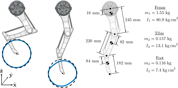 Pdf Proprioceptive Actuator Design In The Mit Cheetah Impact Mitigation And High Bandwidth Physical Interaction For Dynamic Legged Robots Semantic Scholar