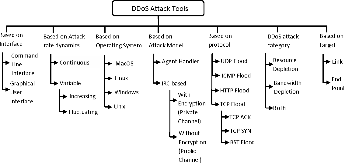 PDF] Characterization and Comparison of DDoS Attack Tools
