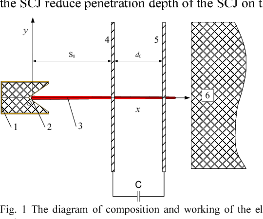 Figure 1 from Research of the electrothermic action on