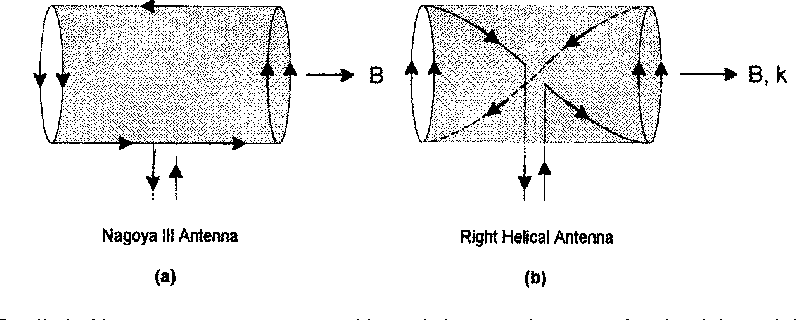 Figure 5 from Helicon wave excitation with rotating antenna